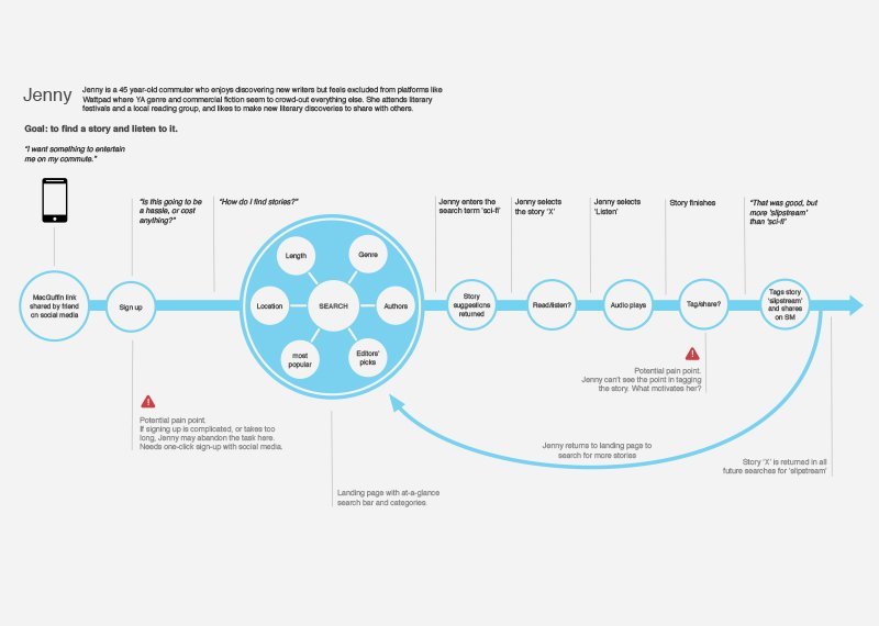 Mapping user journeys